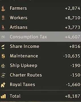 Anno 1800 How to Make Money - Consumption Tax